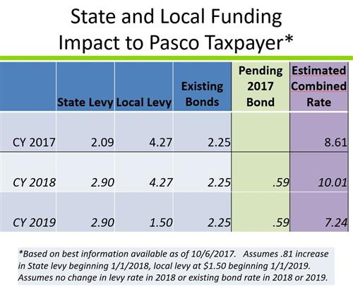 state and local funding impact to Pasco taxpayer