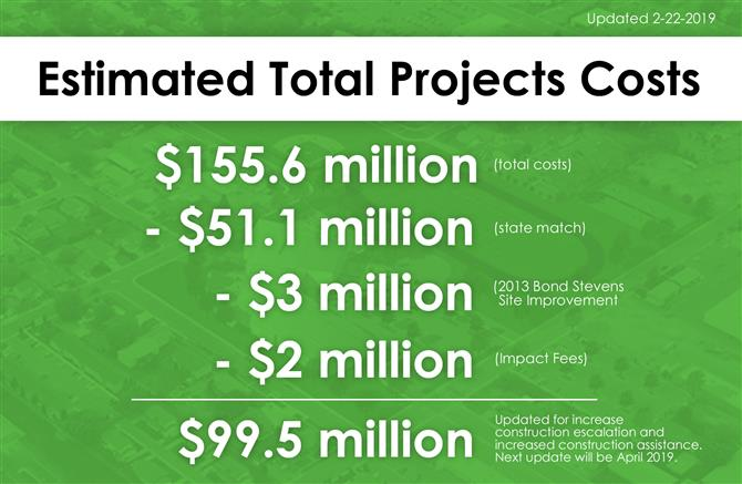 Estimated Total Project Costs 2-22-19