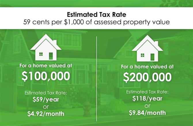 Estimated tax rate