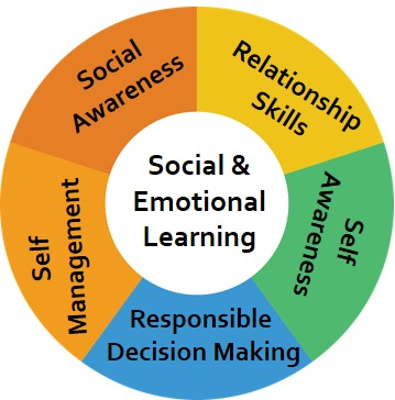 Curriculum And Instruction Social And >> Curriculum Professional Development Social Emotional Learning