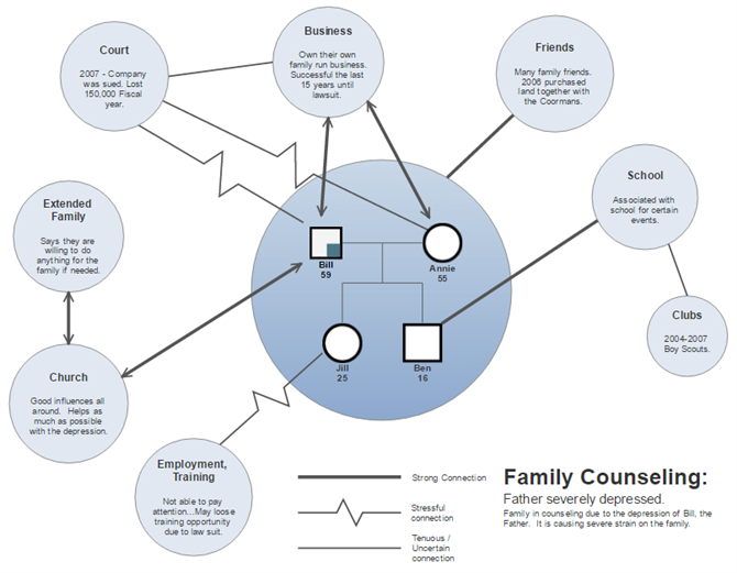 curriculum  u0026 professional development    relationship
