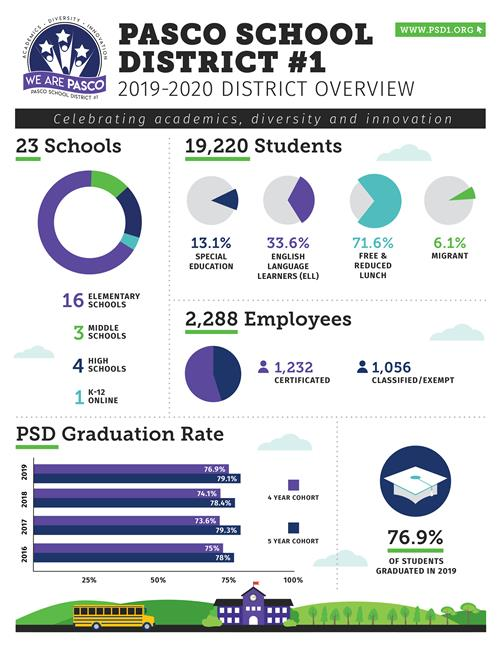2019-2020 District Overview