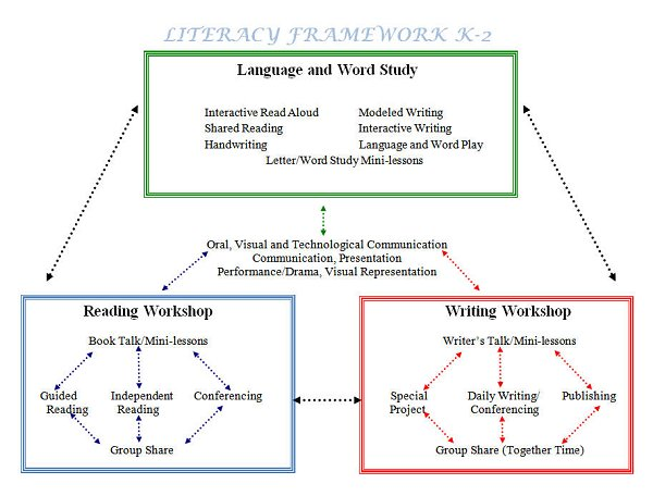 balanced literacy framework Components of the comprehensive literacy framework reading oral communication is the foundation for the development of literacy oral language skills are at the heart of all the strategies that make up this framework  components of the balanced literacy framework author.