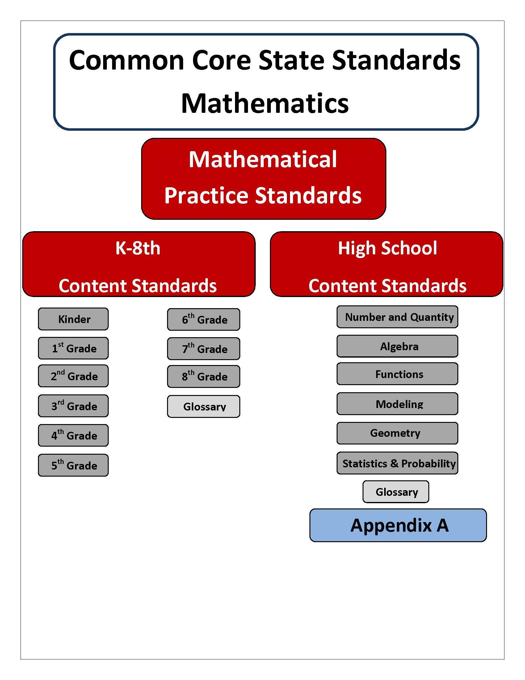 Algebra 2 Unit Common Core Standards